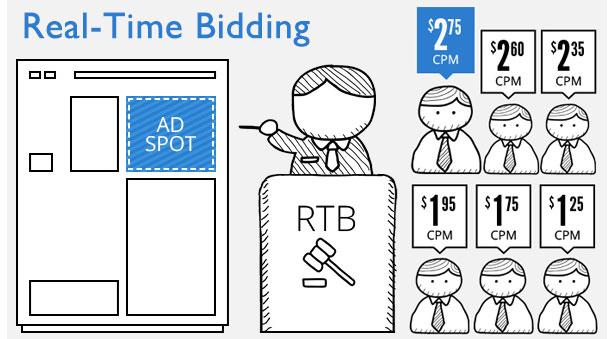 Почему технология RTB не смогла завоевать рекламный рынок Европы