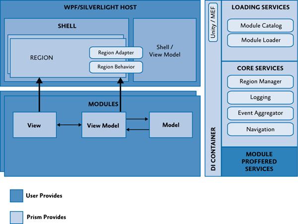 Типичная архитектура составного Prism приложения.