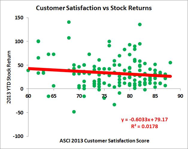 Bloomberg: Сопоставление American Customer Satisfaction Index и рыночной динамики 190 ведущих компаний