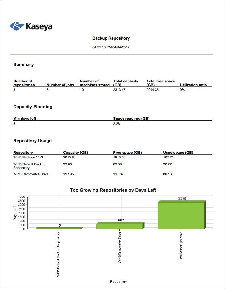 Рис. 2 Используйте отчет Backup Repository для предотвращения нарушения работы backup job'ов из-за недостаточного количества свободного места на СХД