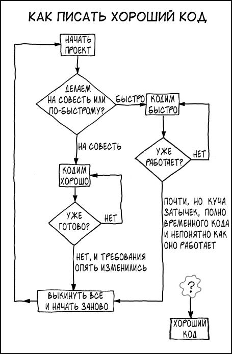 [Перевод] Go: распространенные антипаттерны