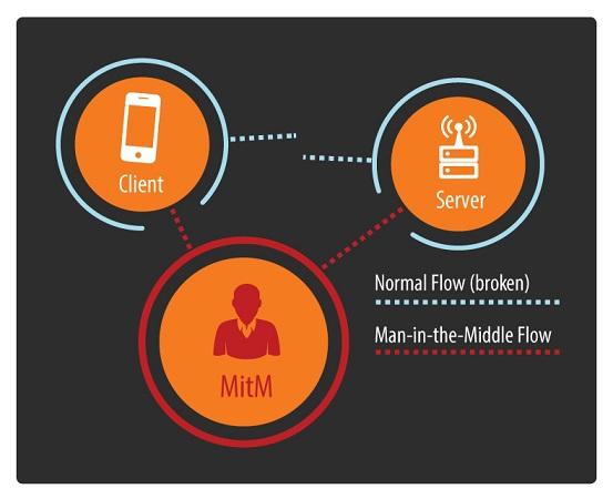 Можно ли украсть деньги из мобильного банкинга? Часть 2