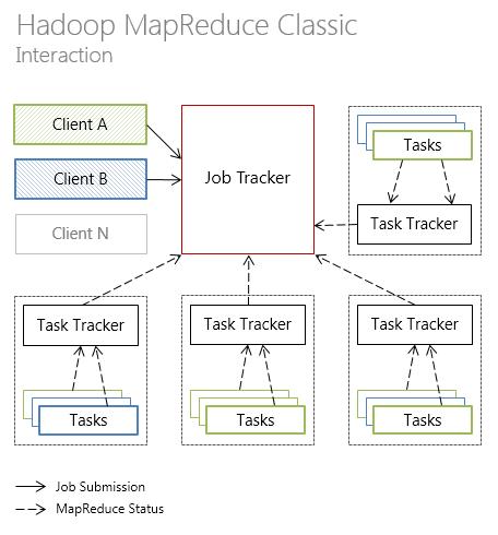 Hadoop MapReduce. Interaction