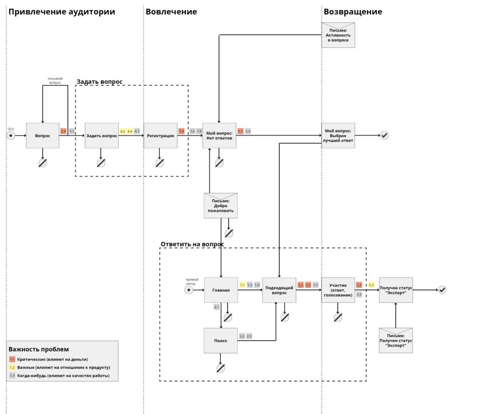 Карта взаимодействия, на которой отмечены проблемы в интерфейсе