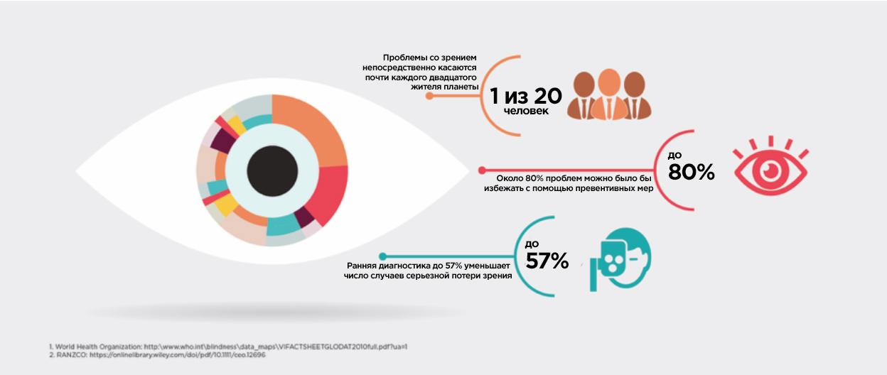 Искусственный интеллект помогает сохранить зрение [2]