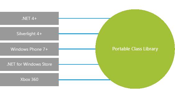 Доступ к файловой системе из Portable Class Library (PCL)