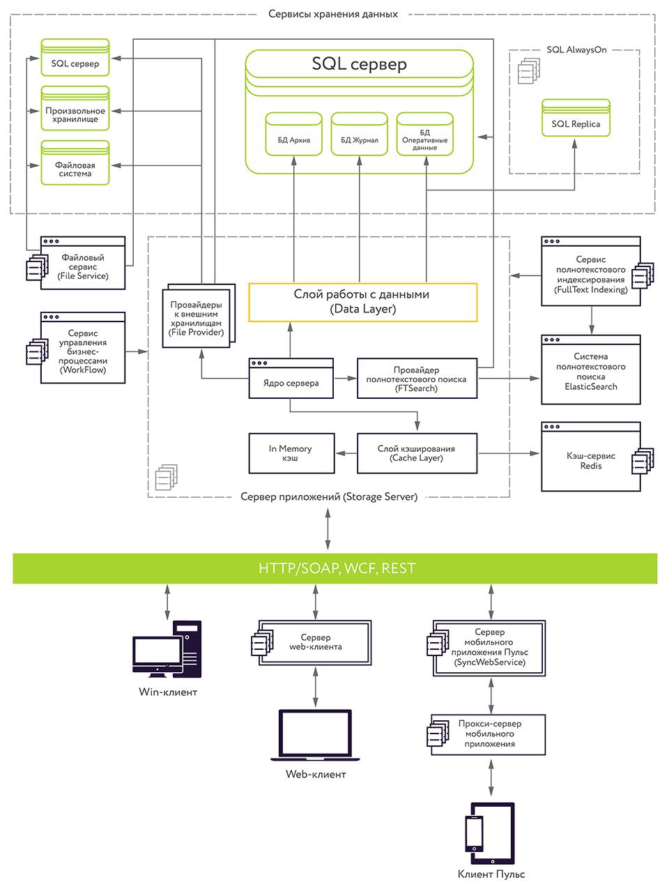 Масштабирование базы данных. Microsoft AlwaysOn