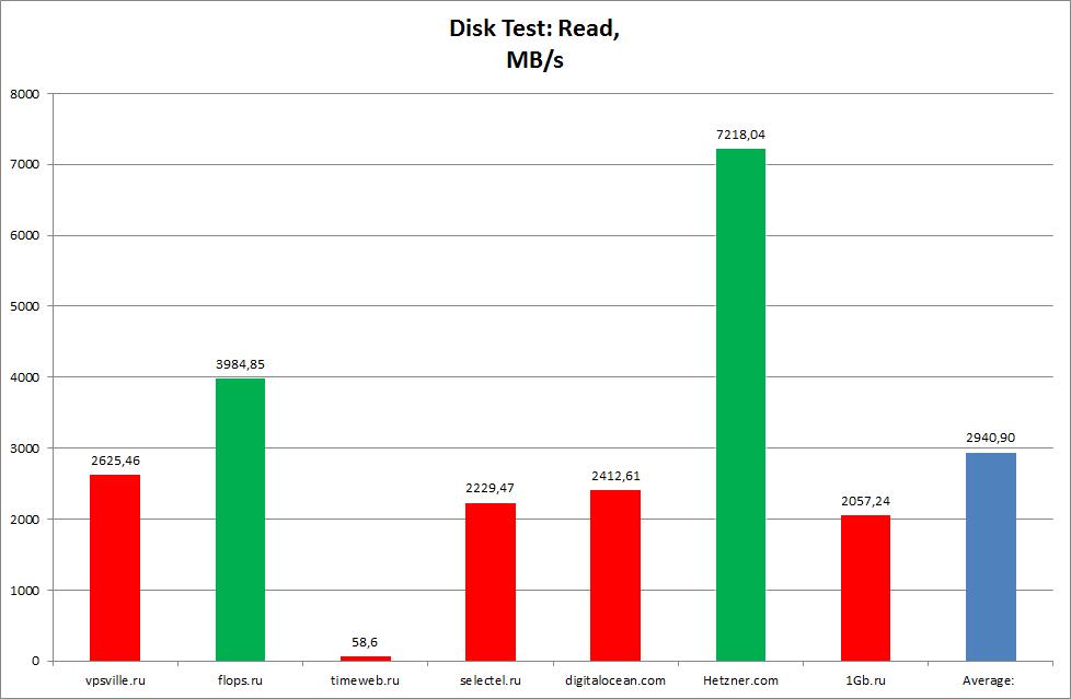 Чтение и запись дисковых систем linux vps