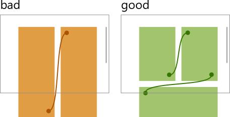 multicolumn layout vs vertical scroll