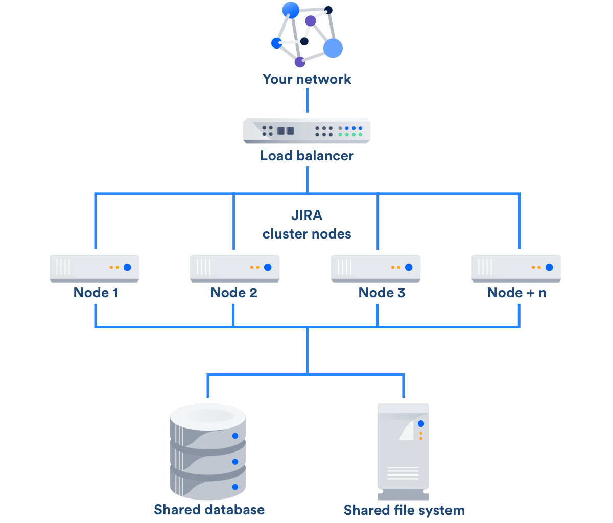 Jira DataCenter - what is it? How does it work? How to deploy?