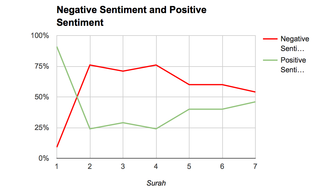 sentiment graph