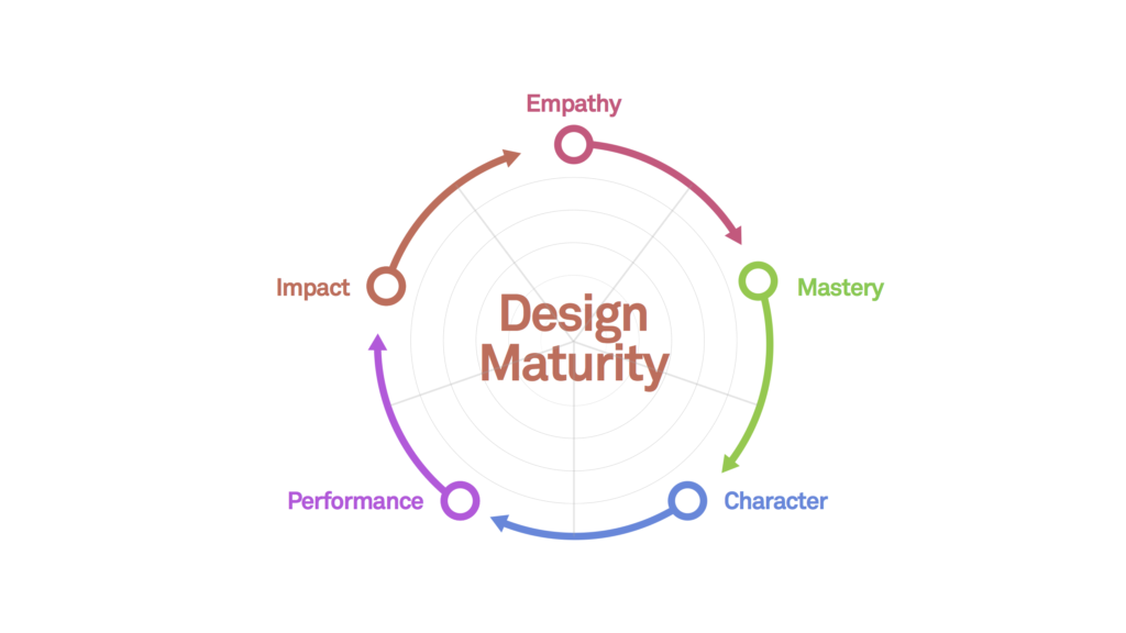 Design Maturity Survey