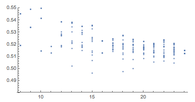 Distance from origin for vertices scatterplot