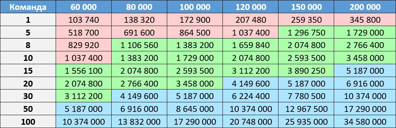 Tabelle N1.  Skeptiker  Rot: Die Verwendung von PVS-Studio ist möglicherweise nicht gerechtfertigt.  Grün: Die Verwendung eines statischen Analysators ist gerechtfertigt und nützlich.  Blau: Verwendung ist definitiv von Vorteil.
