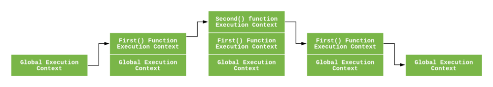 Execution Context and Call Stack in JavaScript