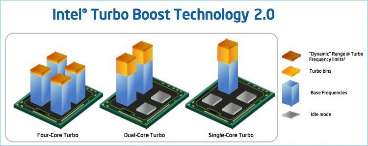 Визуальное представление технологии Intel Turbo Boost 2.0