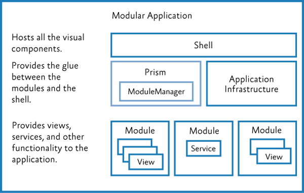 Модульное приложение