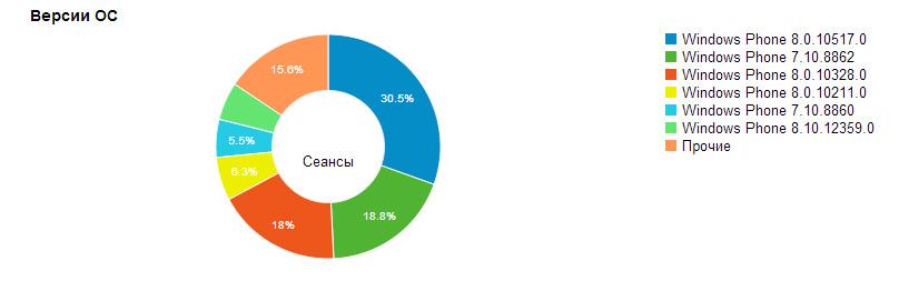 Статистика распределения Windows Phone