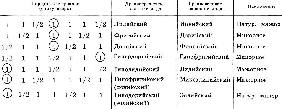 Таблица 1. Порядок следования интервалов тон (1) и полутон (1/2) в античных ладах (снизу вверх), древнегреческие и средневековые названия ладов и их наклонения