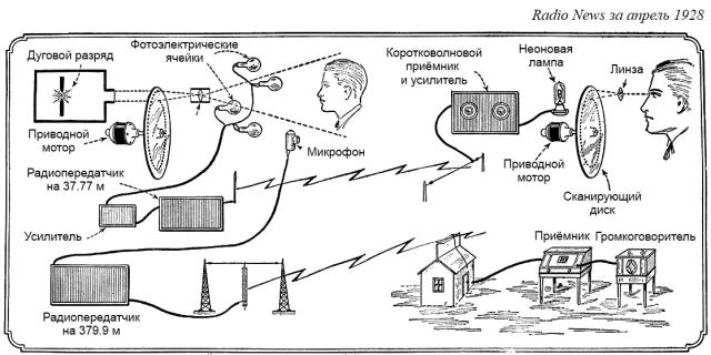 Архитектура механического ТВ