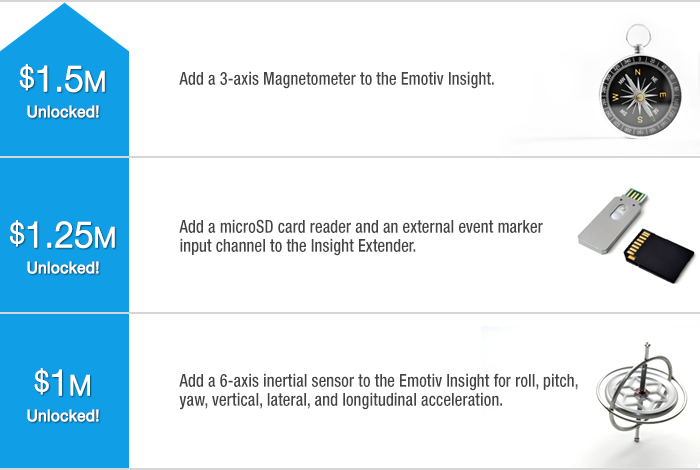 Нейроинтерфейс Emotiv Insight — собрал 1 500 000$ на Кикстартере