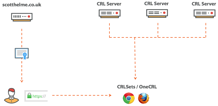 CRLsets and OneCRL
