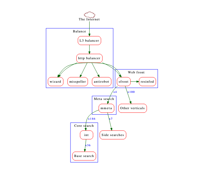 Архитектура Поиска Яндекса. Лекция для Малого ШАДа