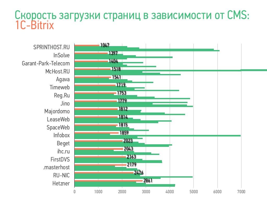Неделя производительности в Рунете Блог компании openstat  Неделя производительности в Рунете
