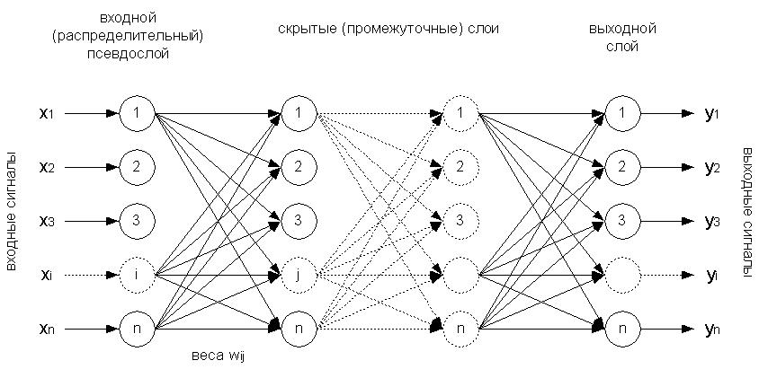 Perceptron-Architektur