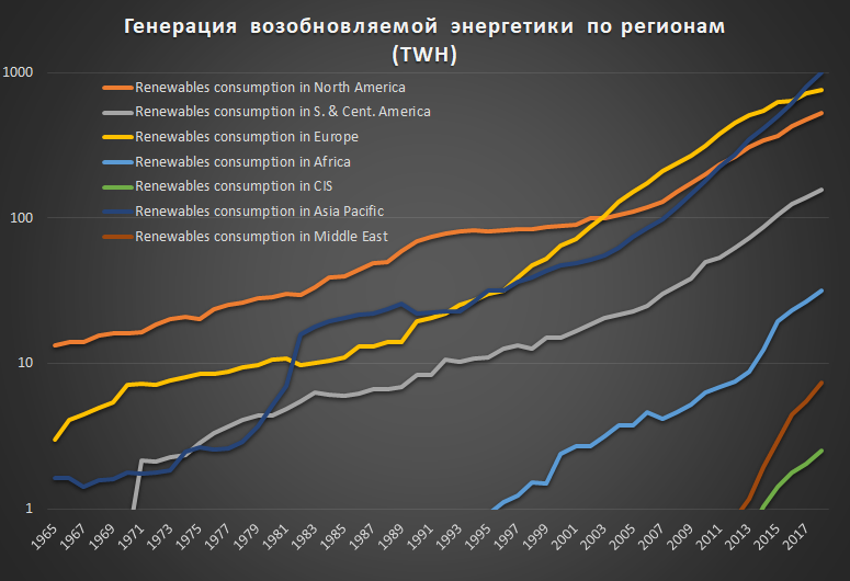 Бесперспективные электромобили и вечная нефть - 2,0