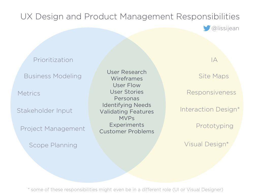 Melissa Perri: Общий язык и проблемы дизайнеров и менеджеров продукта