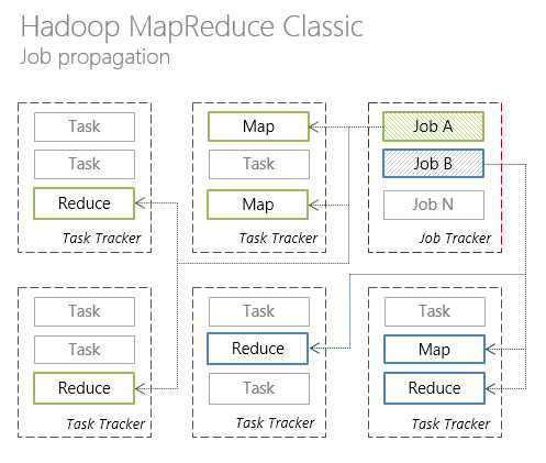 Hadoop MapReduce. Job
