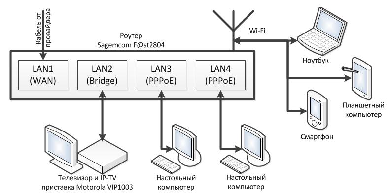 LAN-портов был настроен в
