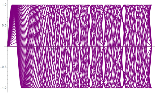 Top-100-sines-of-Wolfram-Alpha_35.png