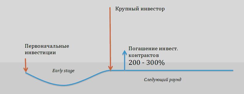 На этом графике следующее: