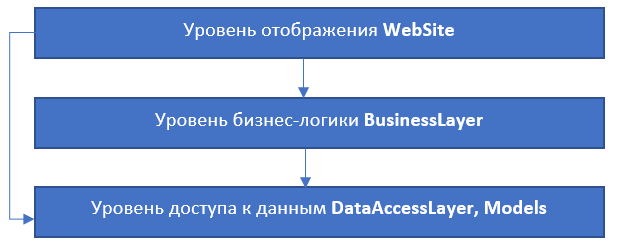 Dependency diagram of a strongly connected application (arrows in the direction of dependency)
