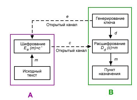 НОУ ИНТУИТ | Лекция | Электронная цифровая подпись