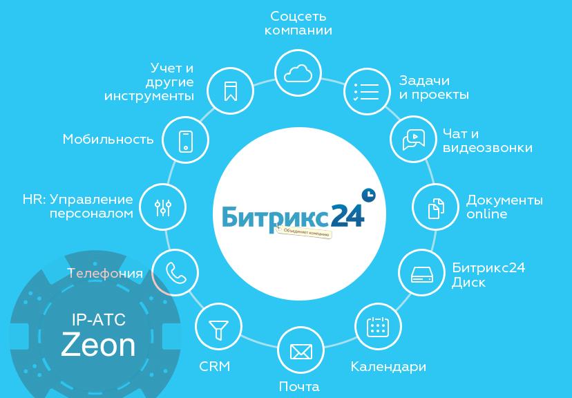IP-АТС Zeon. Настройка интеграции Битрикс24
