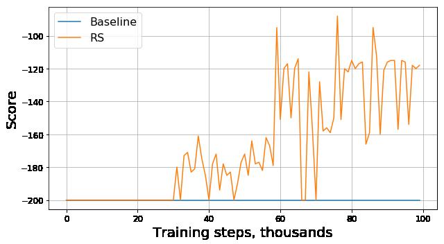 Baseline versus RS graph