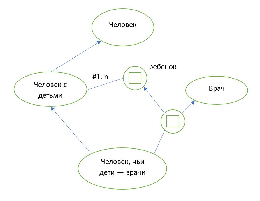 Рисунок 3 — Пример фрагмента базы знаний