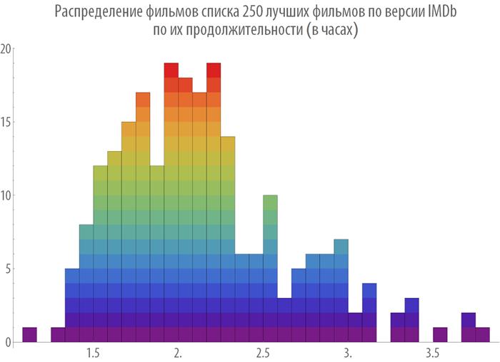 Poisk-posledovatelnosti-prosmotra-spiska-250-luchshih-filmov-Wolfram-Language-Mathematica_42.png