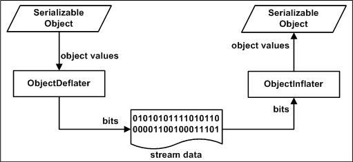 (Де)сериализация