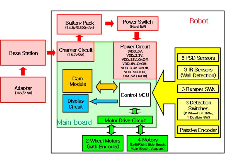 модулем управления