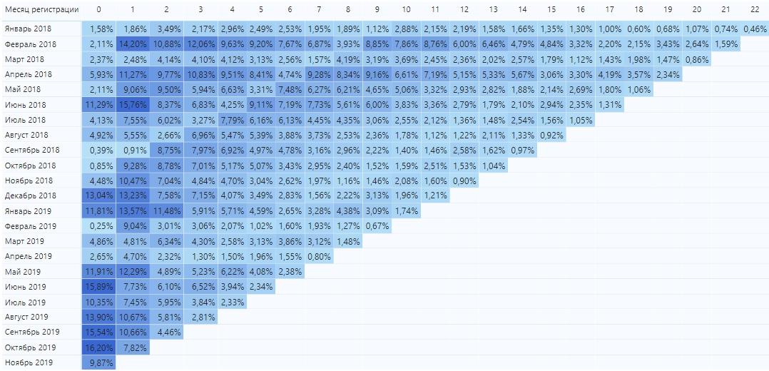Когортный анализ группировка по месяцам подписки