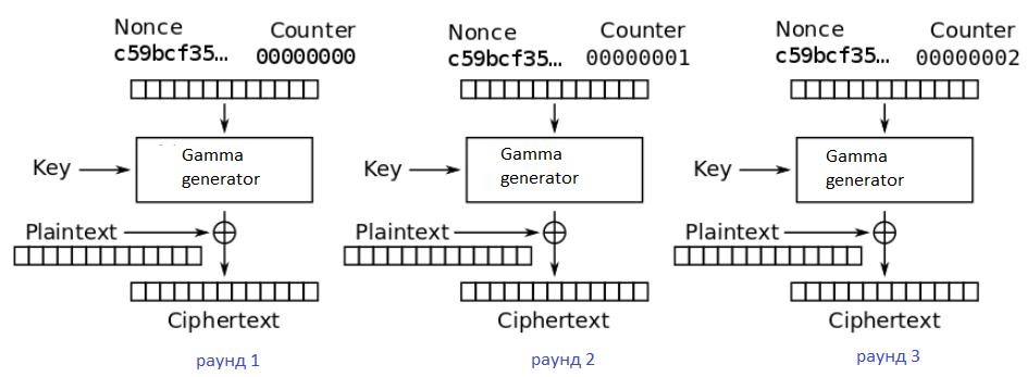 3 раунда потокового шифра при Counter Mode Encryption CTR с добавлением Nonce