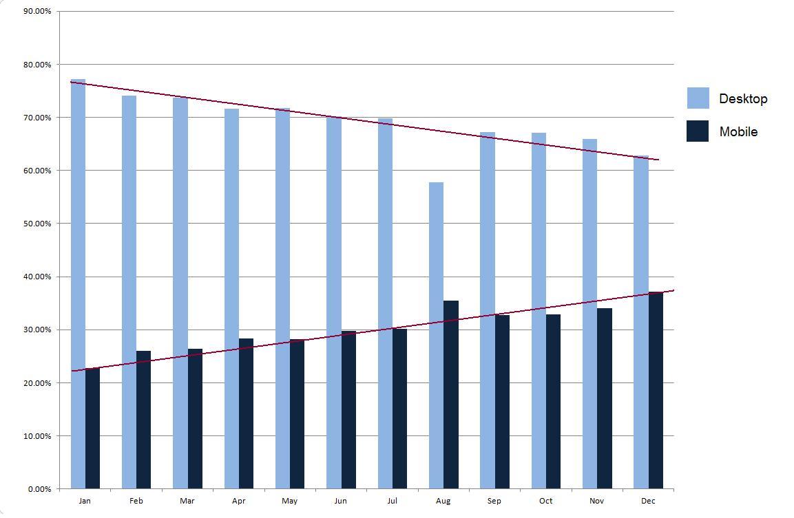 Монетизация мобильного трафика. Видео