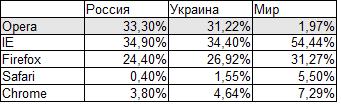 Browser statistic 2010
