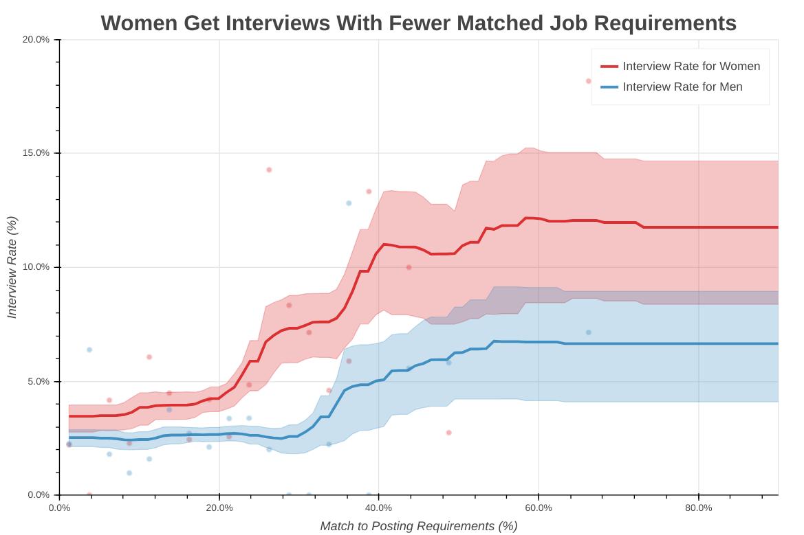 Женщины получают приглашение на интервью с меньшим соответствием требованиям в вакансии