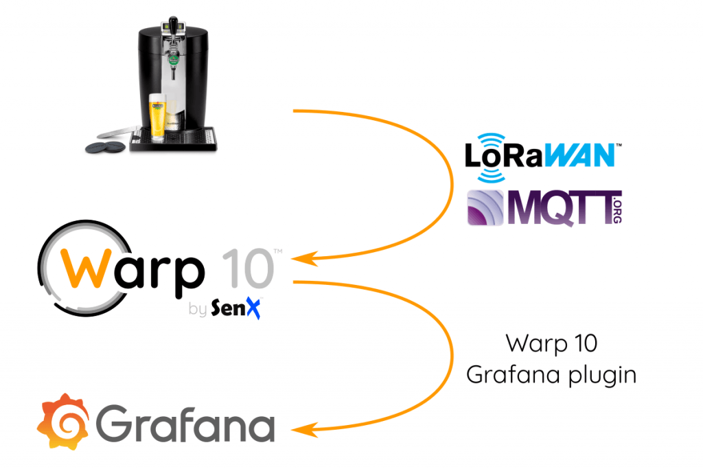 [Перевод] Панель мониторинга Grafana для пивной системы BeerTender