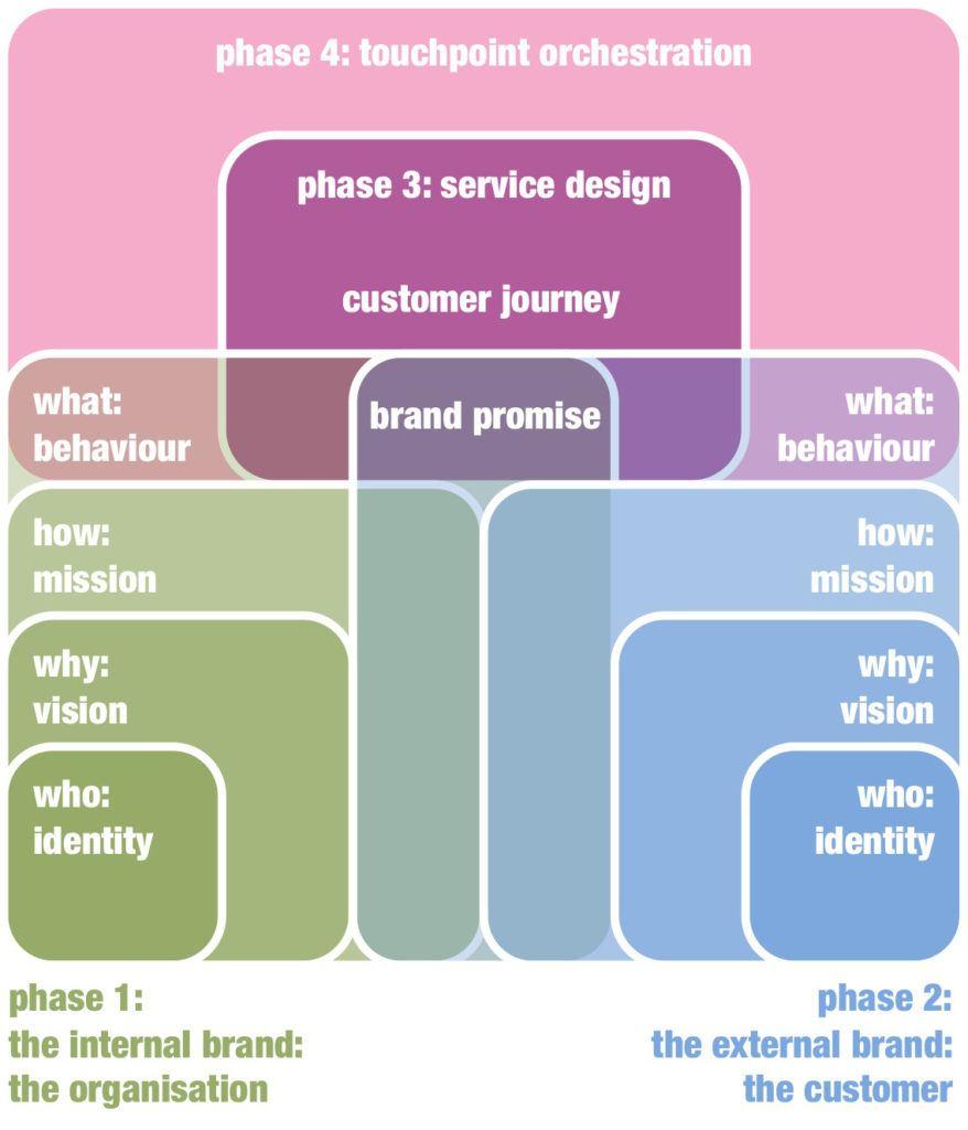 Инновации, идущие от бренда © Zilver Innovation